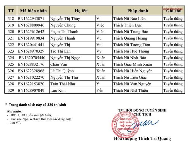 Kết quả tuyển sinh Cử nhân Phật học khóa XVI (2021) Học viện Phật giáo VN tại TP.HCM ảnh 10