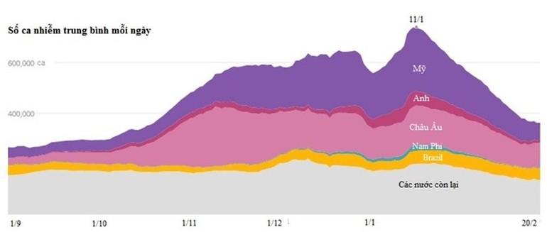 Biểu đồ biểu thị số ca nhiễm nCoV mỗi ngày - Ảnh: New York Times.